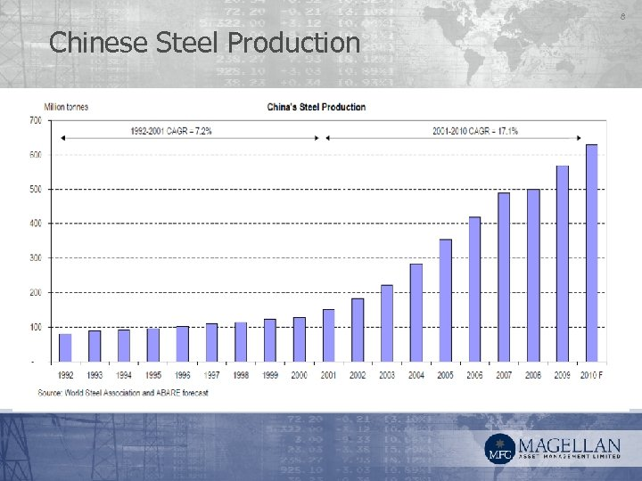 8 Chinese Steel Production
