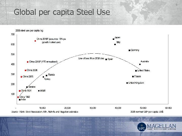 9 Global per capita Steel Use