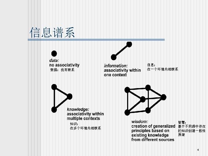 信息谱系 数据:没有联系 知识: 在多个环境内相联系 信息: 在一个环境内相联系 智慧: 基于不同源中存在 的知识创建一般性 原理 4