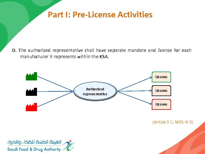 Part I: Pre-License Activities D. The authorized representative shall have separate mandate and license