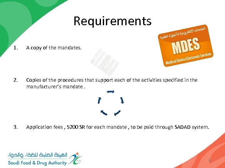 Requirements 1. A copy of the mandates. 2. Copies of the procedures that support