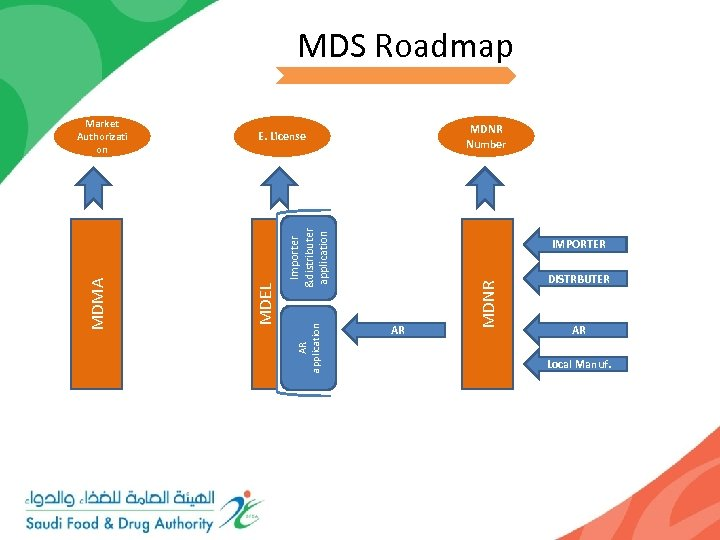 MDS Roadmap MDNR Number IMPORTER AR MDNR AR application Importer &distributer application E. License