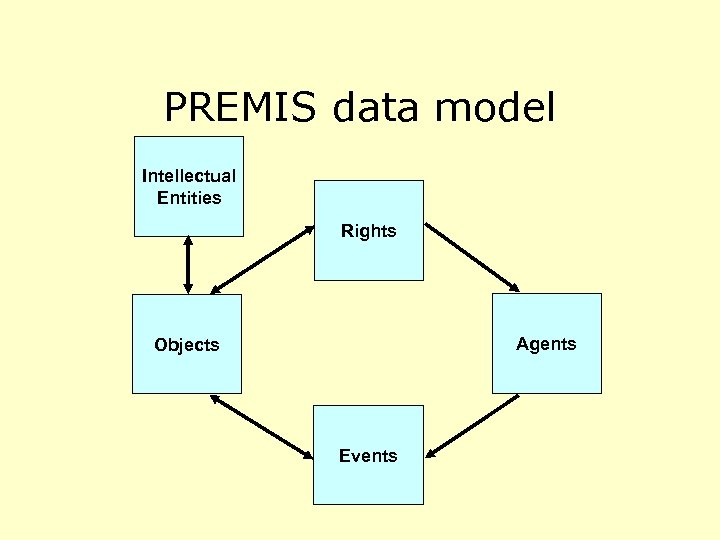 PREMIS data model Intellectual Entities Rights Agents Objects Events