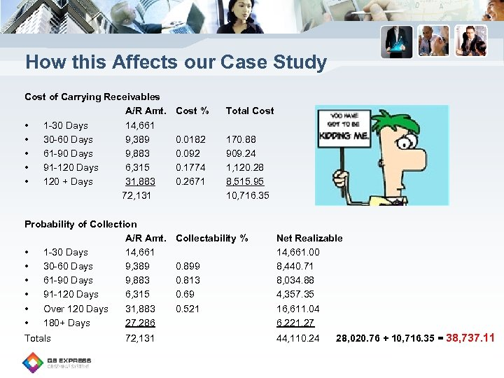 How this Affects our Case Study Cost of Carrying Receivables A/R Amt. • 1