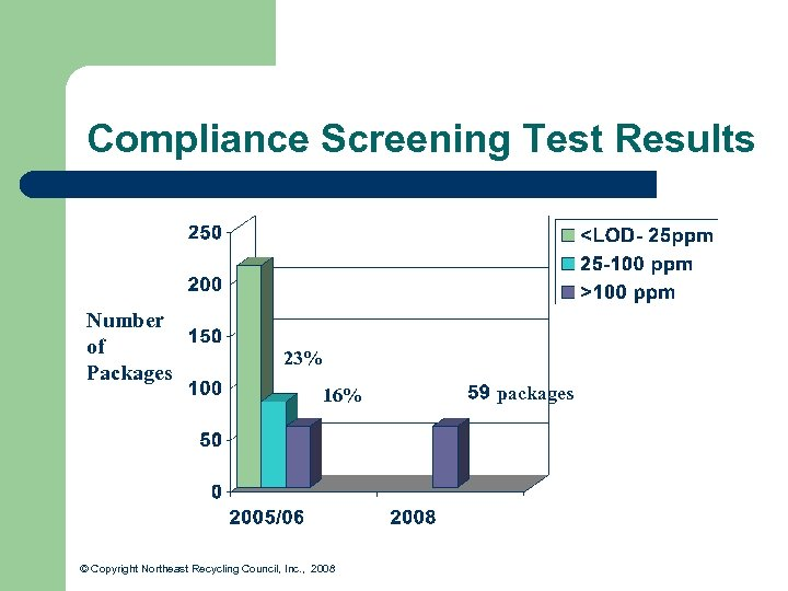 Compliance Screening Test Results Number of Packages 23% 16% © Copyright Northeast Recycling Council,