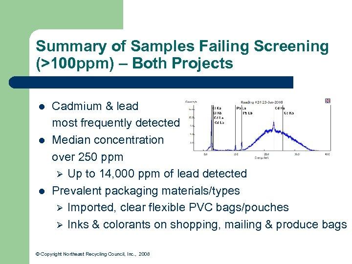 Summary of Samples Failing Screening (>100 ppm) – Both Projects l l l Cadmium