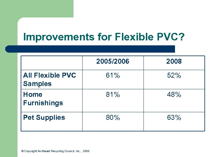 Improvements for Flexible PVC? 2005/2006 2008 All Flexible PVC Samples 61% 52% Home Furnishings