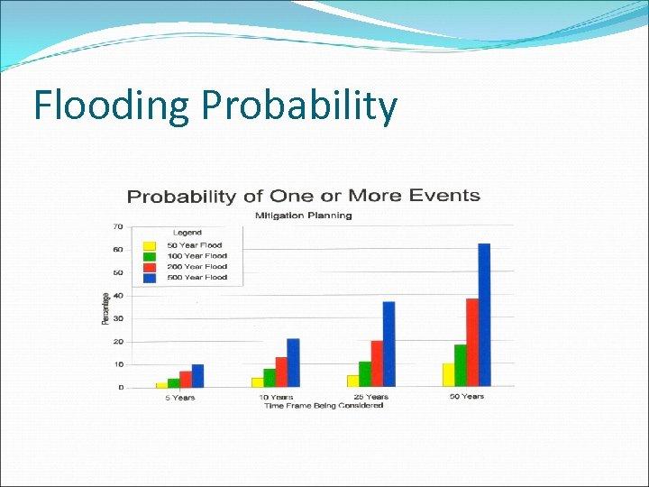 Flooding Probability