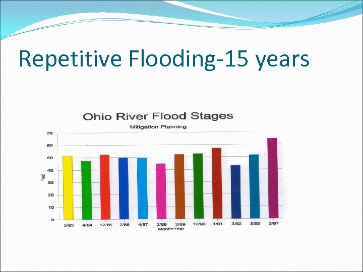 Repetitive Flooding-15 years