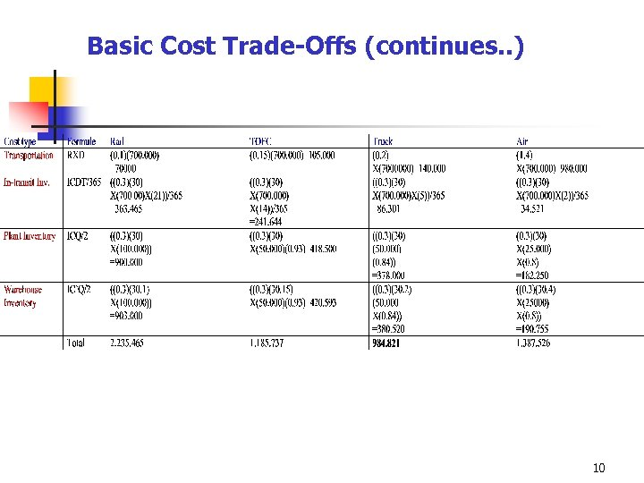 Basic Cost Trade-Offs (continues. . ) 10