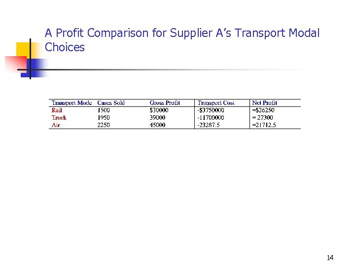 A Profit Comparison for Supplier A's Transport Modal Choices 14