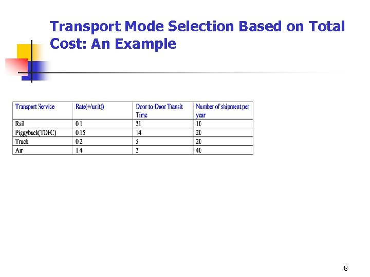 Transport Mode Selection Based on Total Cost: An Example 8