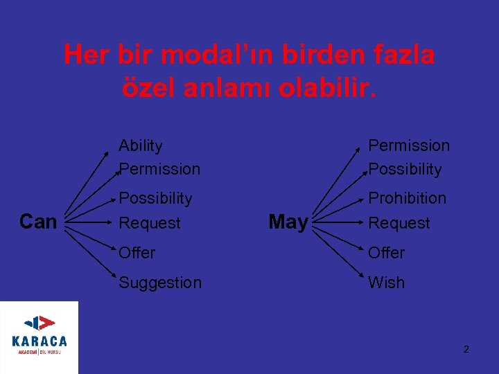 Her bir modal'ın birden fazla özel anlamı olabilir. Ability Permission Can Permission Possibility Request