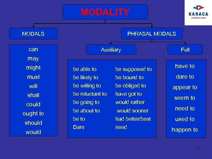 MODALITY MODALS PHRASAL MODALS can Auxiliary Full may have to might be able to