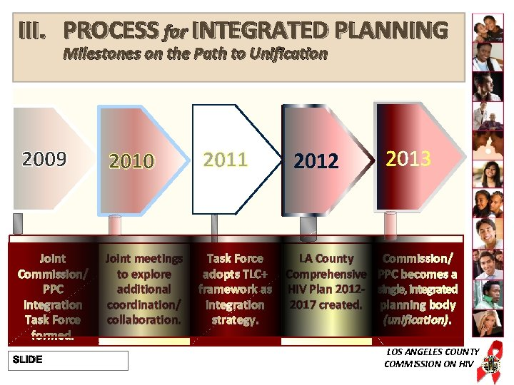 III. PROCESS for INTEGRATED PLANNING Milestones on the Path to Unification 2009 2010 Joint