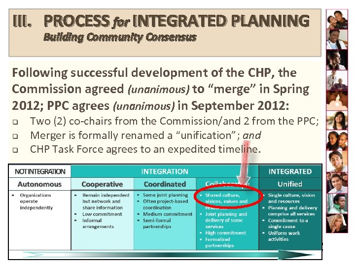 III. PROCESS for INTEGRATED PLANNING Building Community Consensus Following successful development of the CHP,