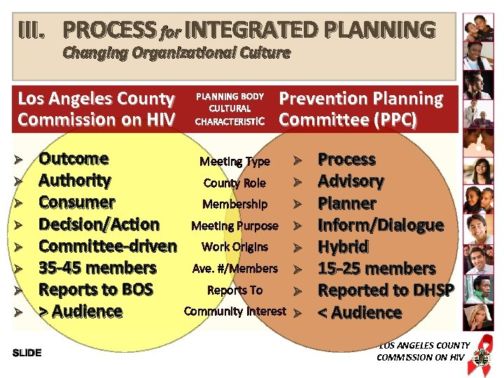 III. PROCESS for INTEGRATED PLANNING Changing Organizational Culture Los Angeles County Commission on HIV