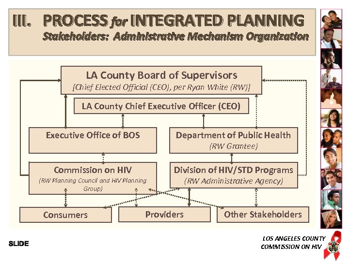 III. PROCESS for INTEGRATED PLANNING Stakeholders: Administrative Mechanism Organization LA County Board of Supervisors