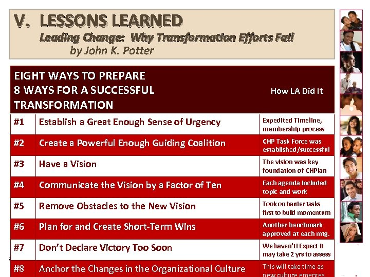 V. LESSONS LEARNED Leading Change: Why Transformation Efforts Fail by John K. Potter EIGHT