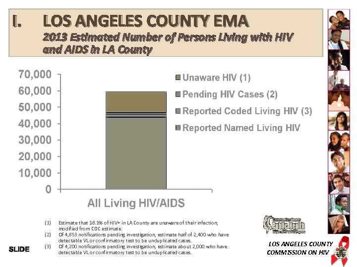 I. LOS ANGELES COUNTY EMA 2013 Estimated Number of Persons Living with HIV and