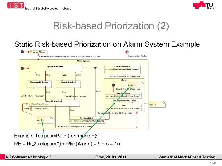 Institut für Softwaretechnologie Risk-based Priorization (2) Static Risk-based Priorization on Alarm System Example: Example