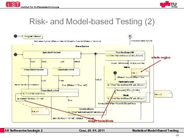 Institut für Softwaretechnologie Risk- and Model-based Testing (2) whole region single transitions AK Softwaretechnologie