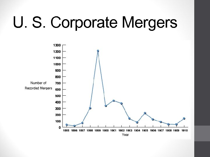 U. S. Corporate Mergers