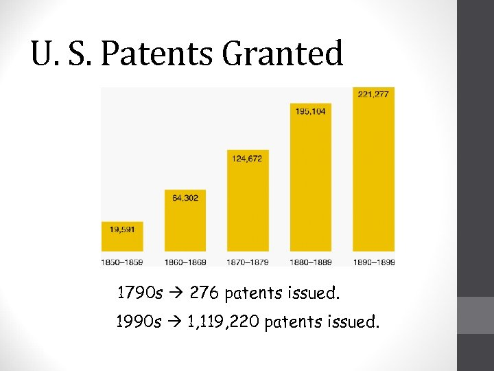 U. S. Patents Granted 1790 s 276 patents issued. 1990 s 1, 119, 220
