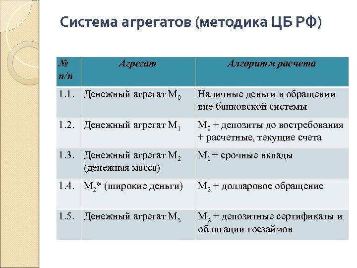 Система агрегатов (методика ЦБ РФ) № п/п Агрегат Алгоритм расчета 1. 1. Денежный агрегат