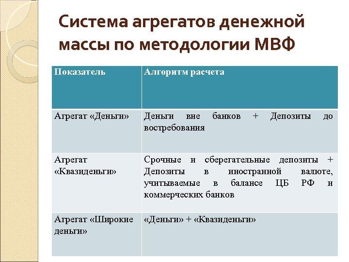 Система агрегатов денежной массы по методологии МВФ Показатель Алгоритм расчета Агрегат «Деньги» Деньги вне