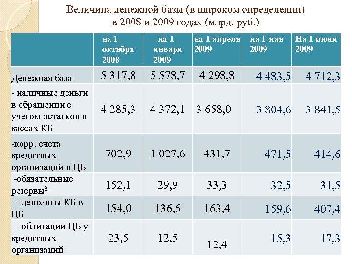 Величина денежной базы (в широком определении) в 2008 и 2009 годах (млрд. руб. )