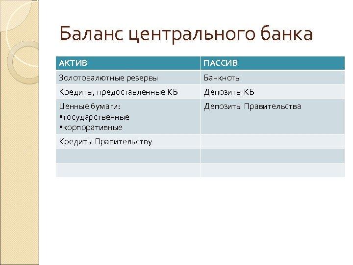 Баланс центрального банка АКТИВ ПАССИВ Золотовалютные резервы Банкноты Кредиты, предоставленные КБ Депозиты КБ Ценные