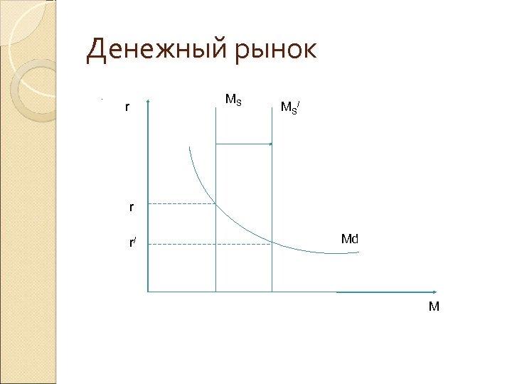 Денежный рынок. M r MS MS/ r r/ Md M