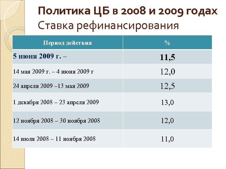 Политика ЦБ в 2008 и 2009 годах Ставка рефинансирования Период действия % 5 июня