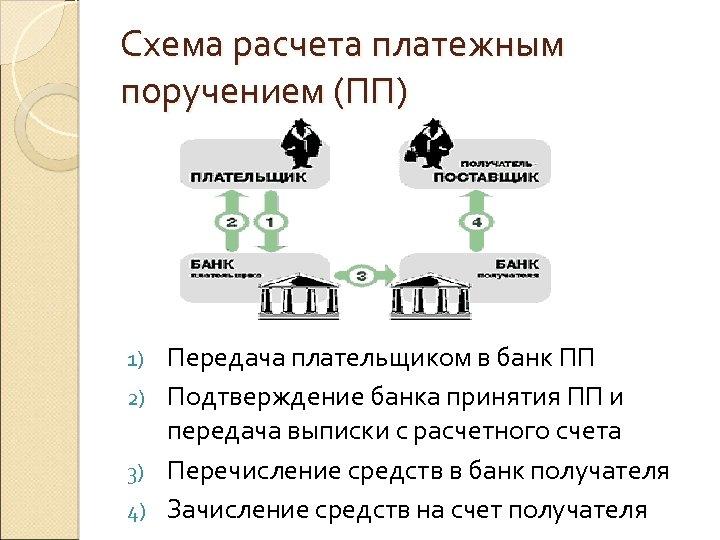 Схема расчета платежным поручением (ПП) Передача плательщиком в банк ПП 2) Подтверждение банка принятия