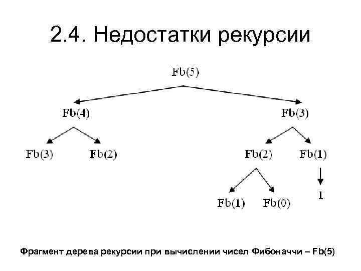 2. 4. Недостатки рекурсии Фрагмент дерева рекурсии при вычислении чисел Фибоначчи – Fb(5)