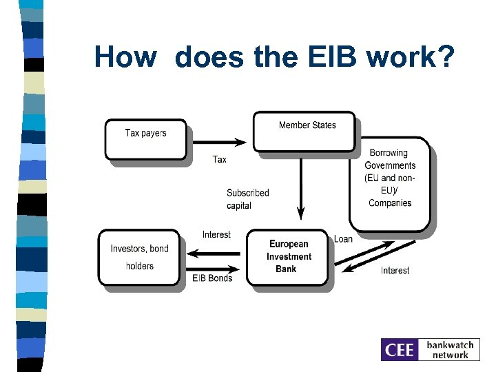 How does the EIB work?