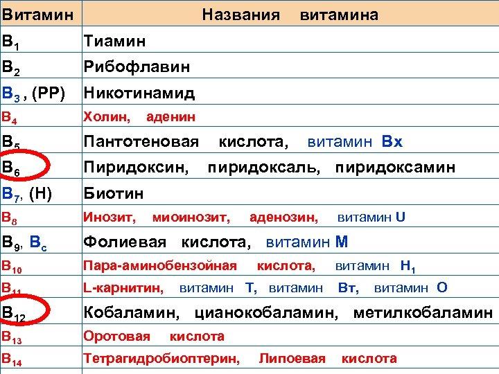 Витамин Названия витамина В 1 Тиамин В 2 Рибофлавин В 3 , (РР) Никотинамид