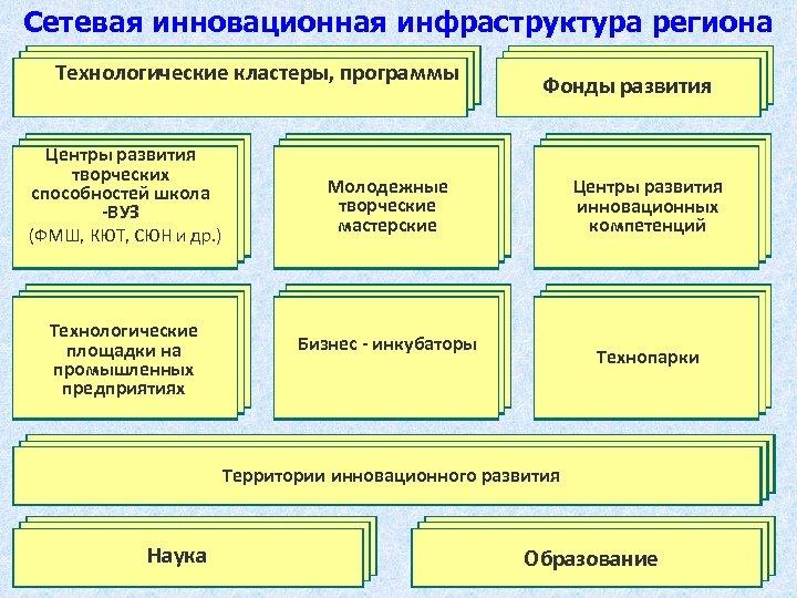 Сетевая инновационная инфраструктура региона Технологические кластеры, программы Центры развития творческих способностей школа -ВУЗ (ФМШ,