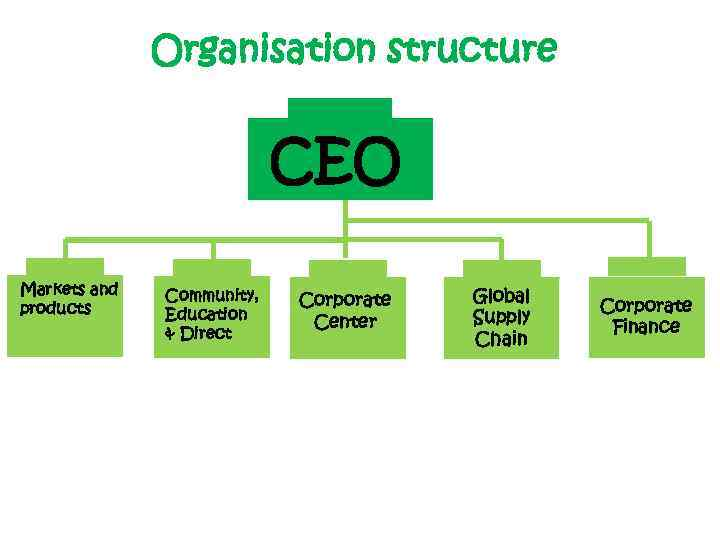 Organisation structure CEO Markets and products Community, Education & Direct Corporate Center Global Supply