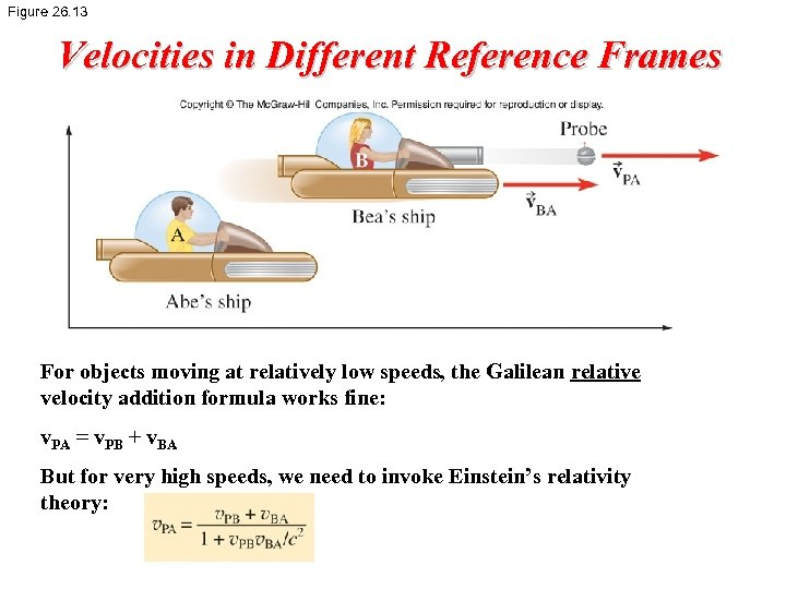 Figure 26. 13 Velocities in Different Reference Frames For objects moving at relatively low
