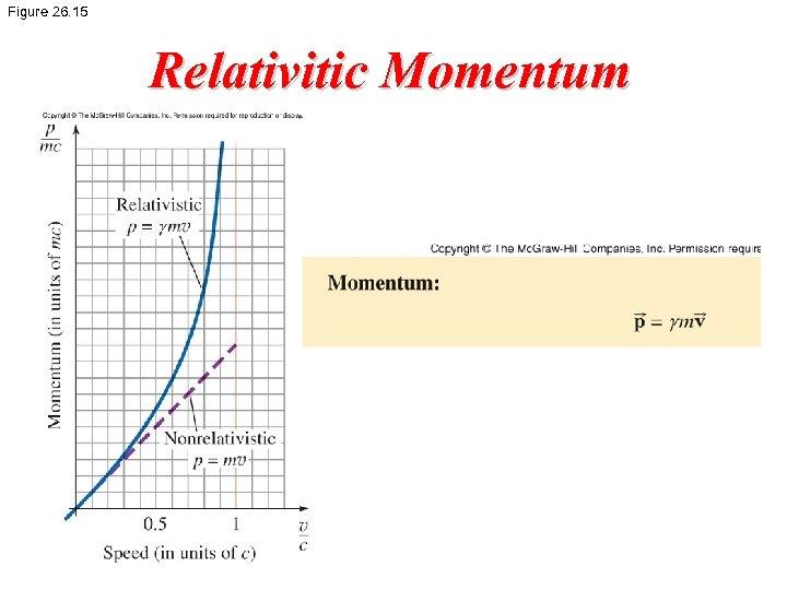 Figure 26. 15 Relativitic Momentum