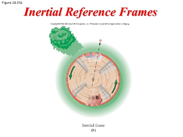 Figure 26. 01 b Inertial Reference Frames