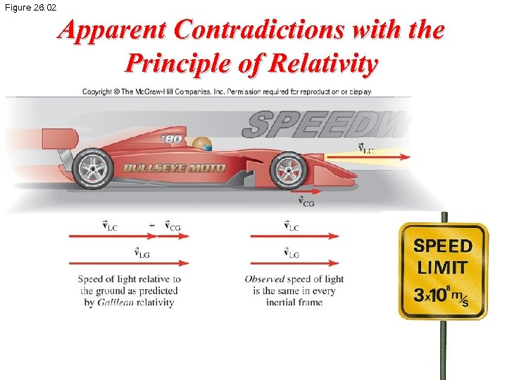 Figure 26. 02 Apparent Contradictions with the Principle of Relativity
