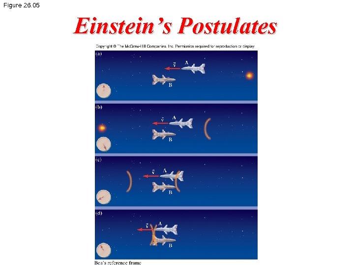 Figure 26. 05 Einstein's Postulates
