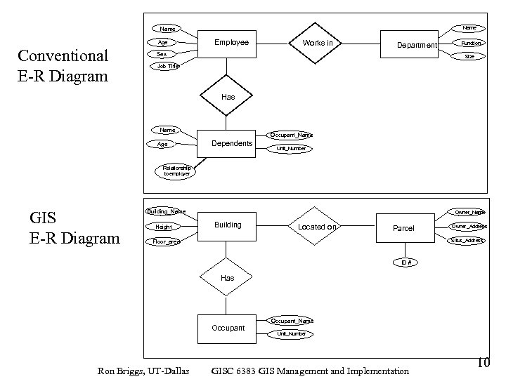 Name Age Conventional E-R Diagram Employee Works in Department Sex Function Size Job Title