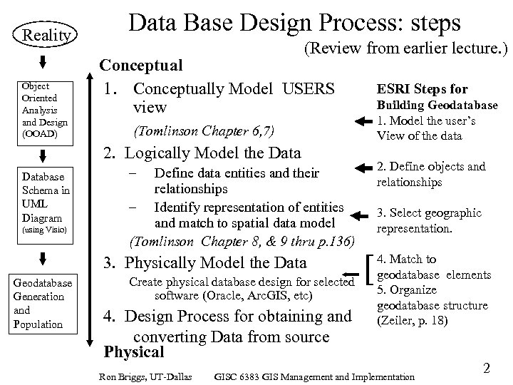 Reality Object Oriented Analysis and Design (OOAD) Data Base Design Process: steps (Review from