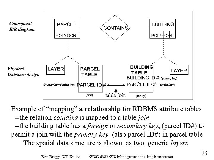 Conceptual E/R diagram PARCEL BUILDING CONTAINS POLYGON Physical Database design LAYER (Primary key=foreign key)