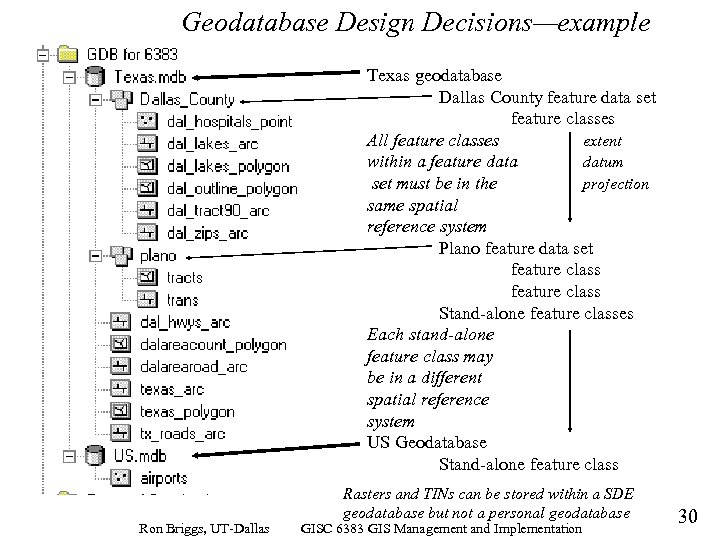 Geodatabase Design Decisions—example Texas geodatabase Dallas County feature data set feature classes All feature