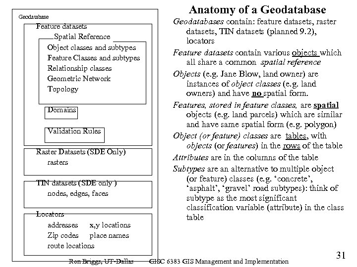 Anatomy of a Geodatabase Feature datasets Spatial Reference Object classes and subtypes Feature Classes
